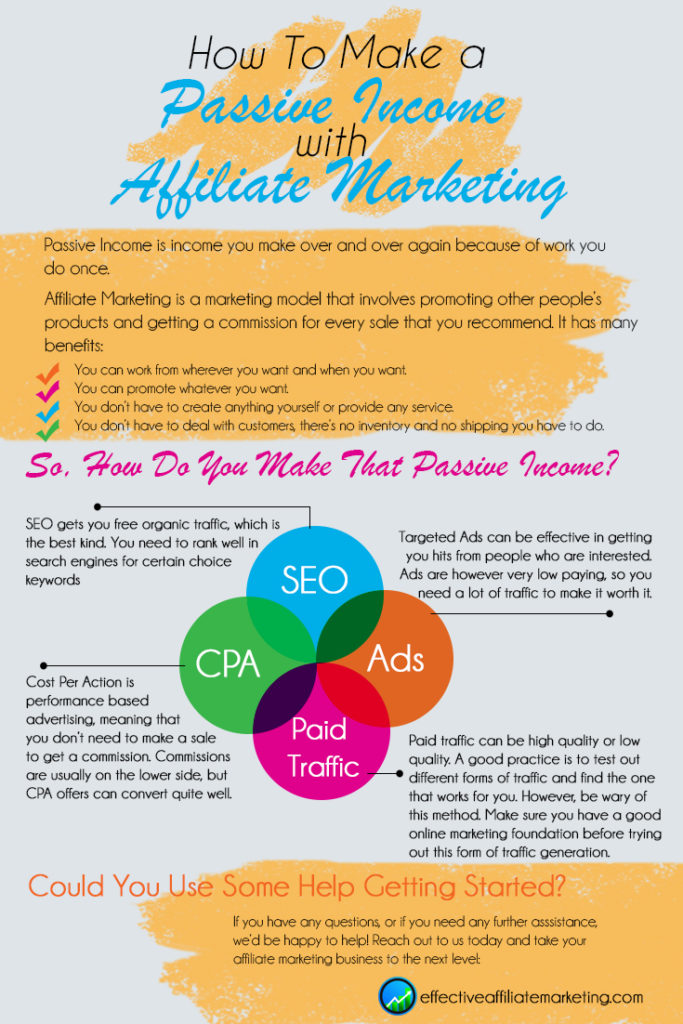 how to make a passive income with affiliate marketing infographic